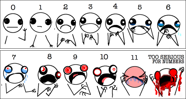 A More Realistic (and Hilarious) Pain Scale