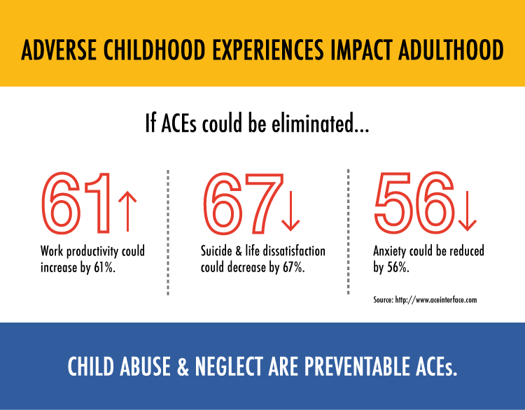 Some helpful stats about the importance of ACEs.